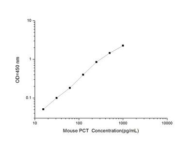 Mouse PCT (Procalcitonin) ELISA Kit