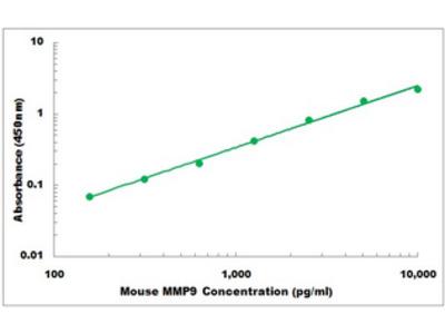 Mouse MMP9 ELISA Kit