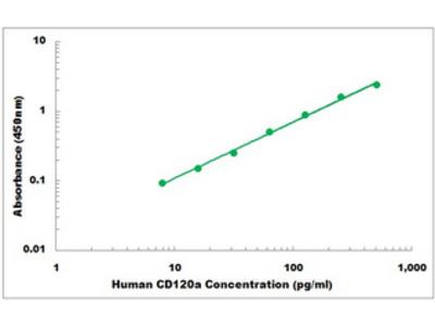 Human CD120a ELISA Kit