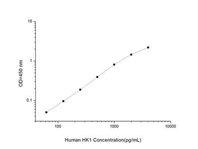 Human HK1 (Hexokinase 1) ELISA Kit