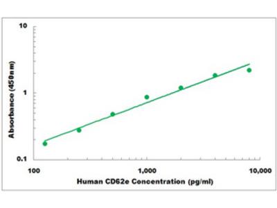 Human CD62e ELISA Kit