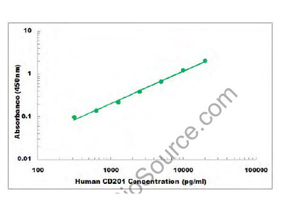 Human CD201 ELISA Kit