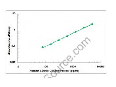 Human CD268 ELISA Kit