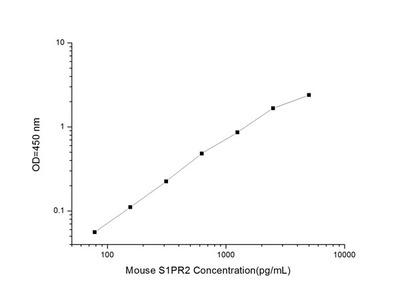 Mouse S1PR2(Sphingosine 1 Phosphate Receptor 2)ELISA Kit