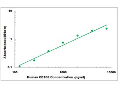 Human CD106 ELISA Kit