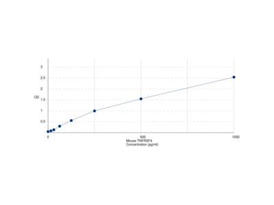 Mouse Tumor Necrosis Factor Receptor Superfamily Member 4 / CD134 (TNFRSF4) ELISA Kit