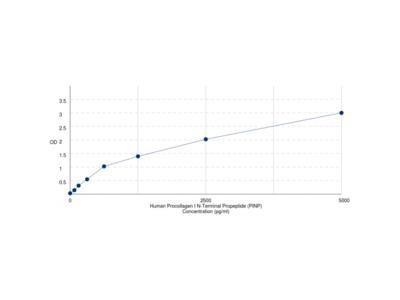 Human Procollagen I N-Terminal Propeptide (PINP) ELISA Kit