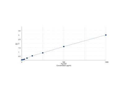 Pig Epidermal Growth Factor (EGF) ELISA Kit