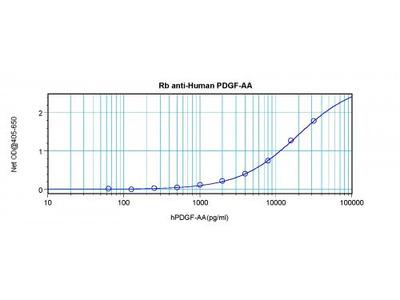 Anti-Human PDGF-AA Rabbit Polyclonal Antibody