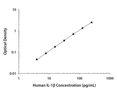 Human IL-1 beta / IL-1F2 Quantikine ELISA Kit