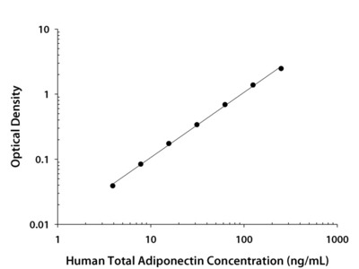 Total Adiponectin / Acrp30 ELISA