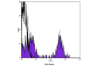 anti-CD4 Molecule (CD4) antibody (Biotin)