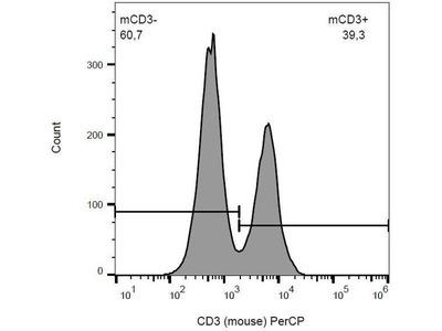 anti-CD3 (CD3D) antibody