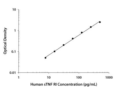 Human sTNF RI / TNFRSF1A Quantikine ELISA Kit