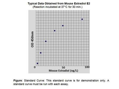 Estradiol (mouse) ELISA Kit