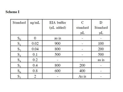 Lipoxin A4 EIA Kit