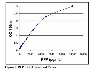 RFP ELISA Kit