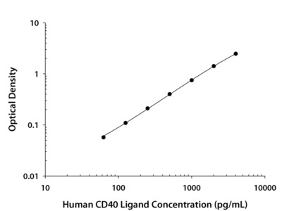 Human CD40 Ligand / TNFSF5 Quantikine ELISA Kit