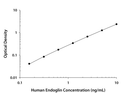 Endoglin /CD105 ELISA