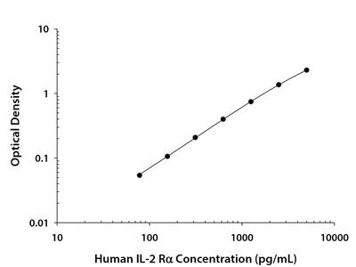 CD25 / IL-2 R alpha ELISA