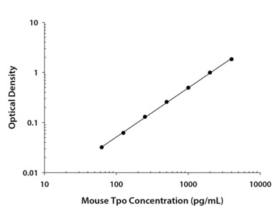 Thrombopoietin / Tpo ELISA