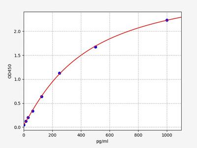 Mouse ENA-78(Epithelial Neutrophil Activating Peptide 78) ELISA Kit