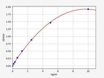 Human EEF1A1(Elongation factor 1-alpha 1) ELISA Kit