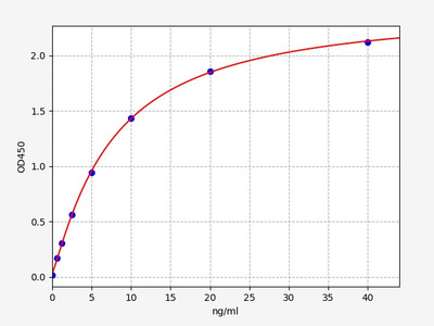 Human F10(Coagulation factor X) ELISA Kit