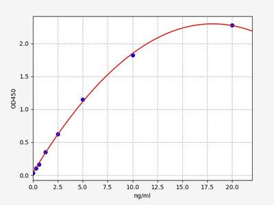 Human F11(Coagulation factor XI) ELISA Kit
