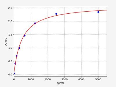 Human CD69(Early activation antigen CD69) ELISA Kit