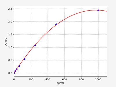 Rat GROα/CXCL1(Growth Regulated Oncogene Alpha) ELISA Kit