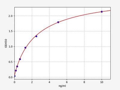 Human UBE2I(SUMO-conjugating enzyme UBC9) ELISA Kit