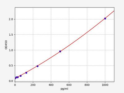 Mouse GROβ(Growth Regulated Oncogene Beta) ELISA Kit