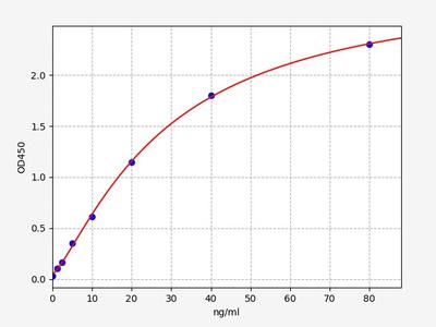 Human APOM(Apolipoprotein M) ELISA Kit