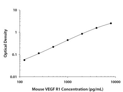 VEGFR1/Flt-1 ELISA