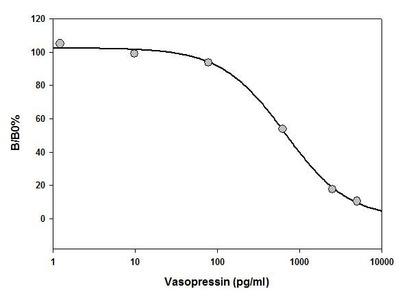 Vasopressin ELISA Kit