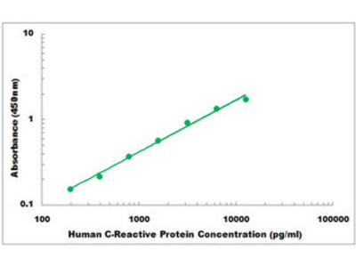 C-Reactive Protein ELISA Kit
