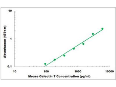 galectin-7 ELISA Kit