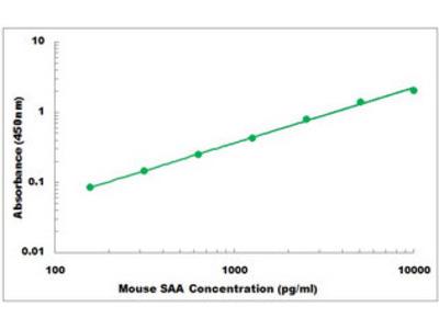 Serum Amyloid A1 ELISA Kit