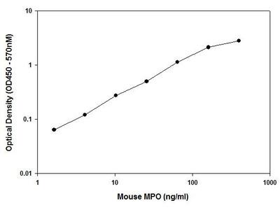 Myeloperoxidase ELISA Kit