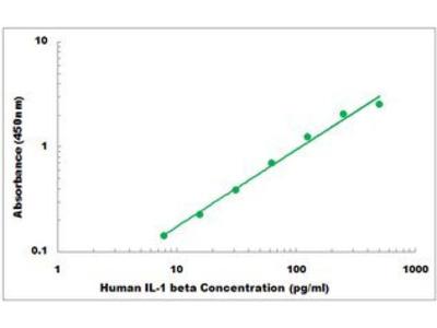 Human IL-1 beta ELISA Kit