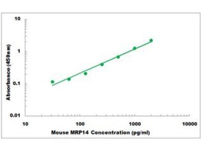 Mouse MRP14 ELISA Kit