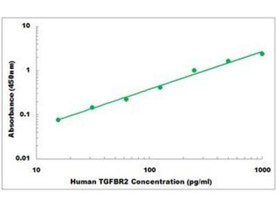 Human TGF beta Receptor 2 ELISA Kit