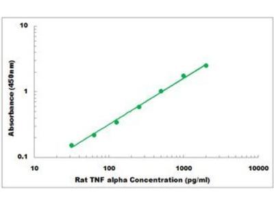 Rat TNF alpha ELISA Kit