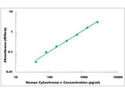 Human Cytochrome C ELISA Kit