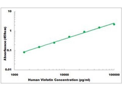 Human Visfatin 1 ELISA Kit
