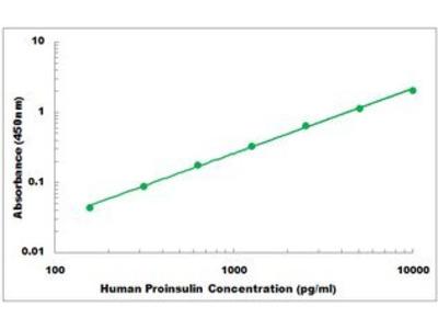Human Proinsulin ELISA Kit