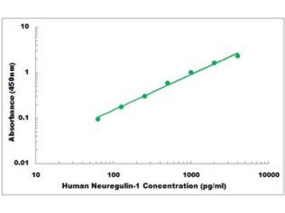 Human Neuregulin-1 ELISA Kit