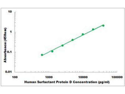 Human Surfactant Protein D ELISA Kit