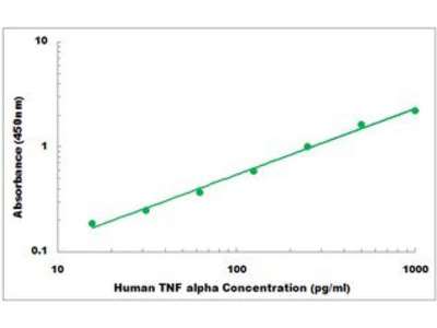 Human TNF alpha ELISA Kit